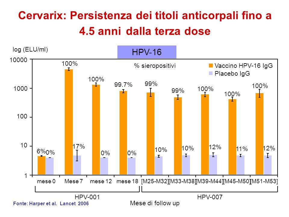 Cervarix: Persistenza dei titoli anticorpali fino a 4