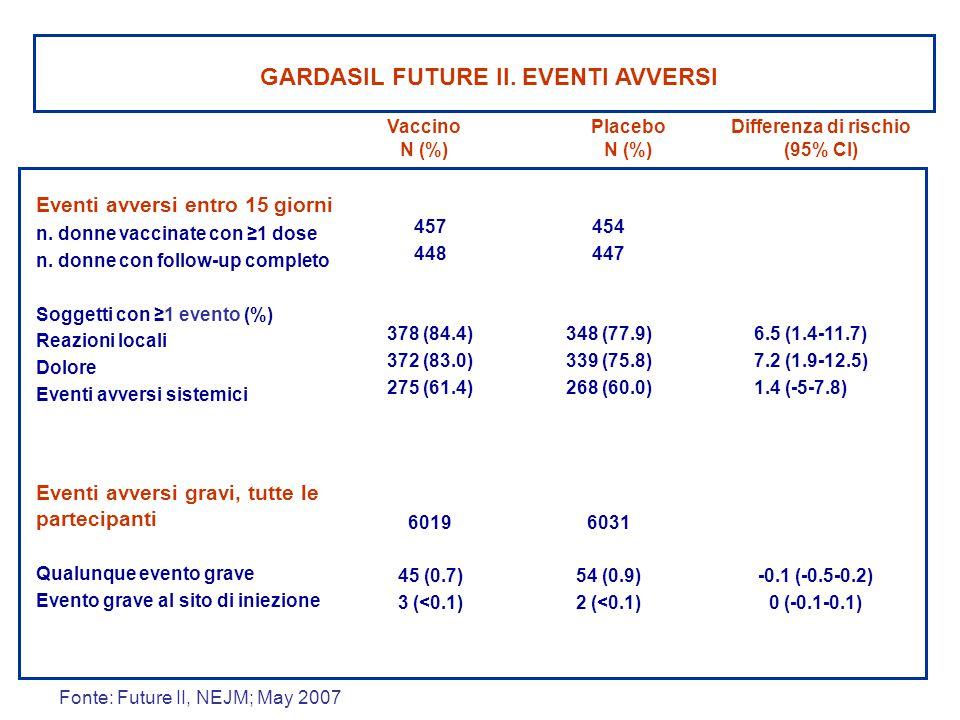 GARDASIL FUTURE II. EVENTI AVVERSI