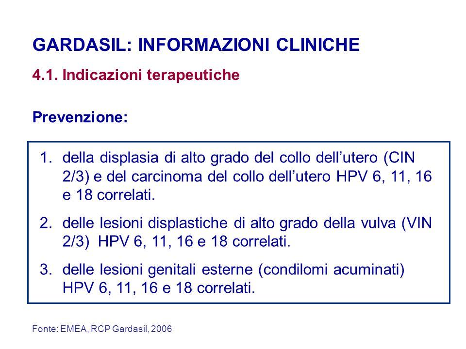 GARDASIL: INFORMAZIONI CLINICHE