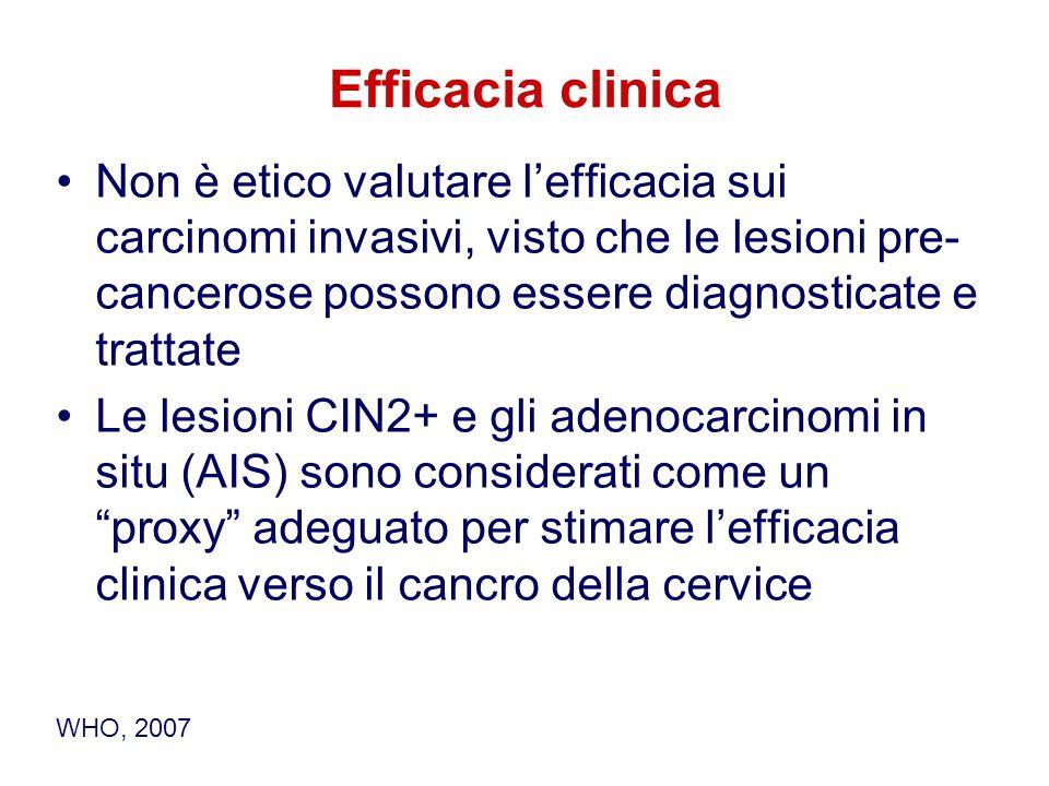 Efficacia clinica Non è etico valutare l'efficacia sui carcinomi invasivi, visto che le lesioni pre-cancerose possono essere diagnosticate e trattate.