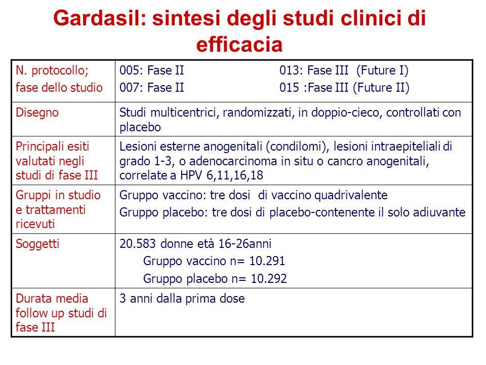Gardasil: sintesi degli studi clinici di efficacia