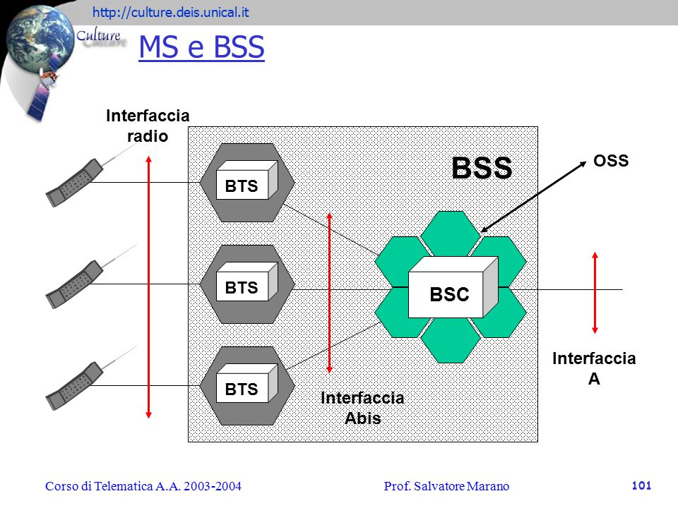 MS e BSS BSS BSC radio OSS BTS A Interfaccia Abis