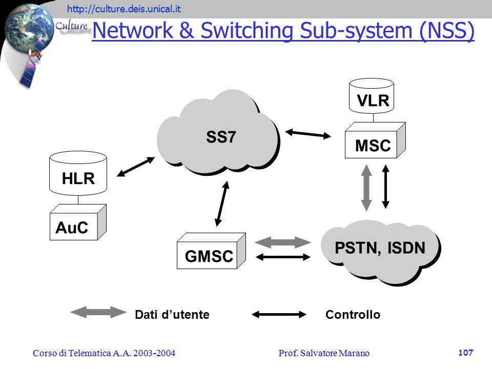Network & Switching Sub-system (NSS)