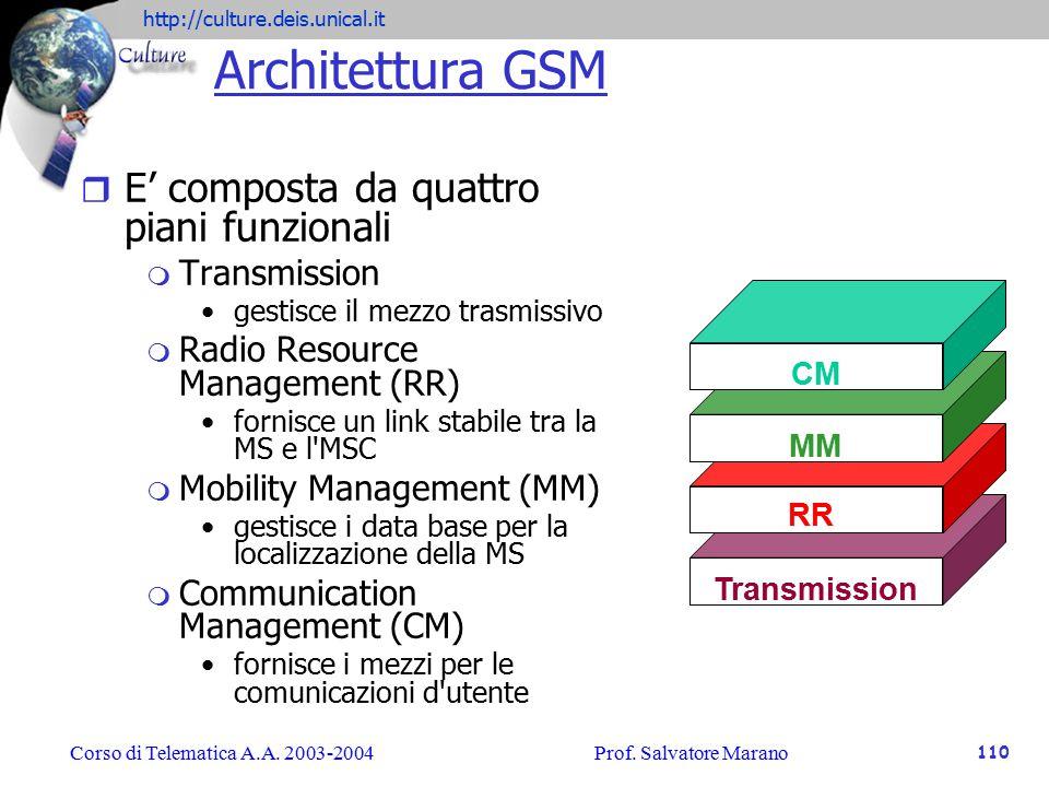 Architettura GSM E' composta da quattro piani funzionali Transmission
