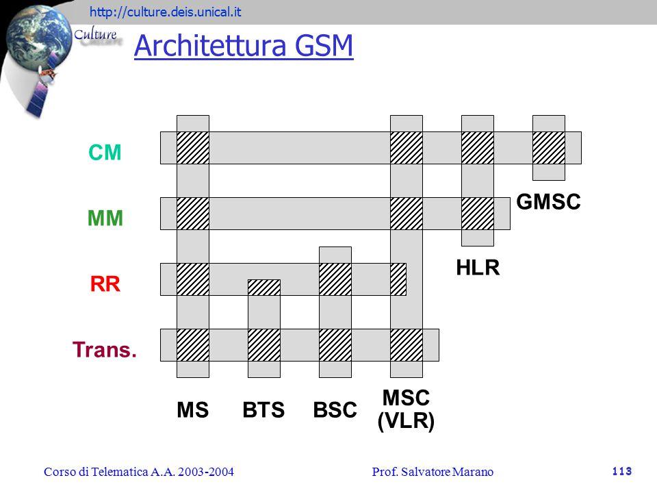 Architettura GSM CM MM RR Trans. MS BTS BSC MSC (VLR) HLR GMSC