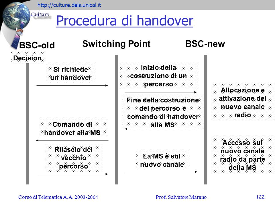 Procedura di handover BSC-old Switching Point BSC-new Decision