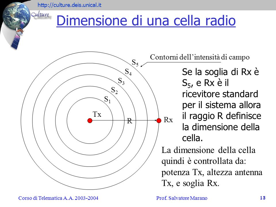 Dimensione di una cella radio