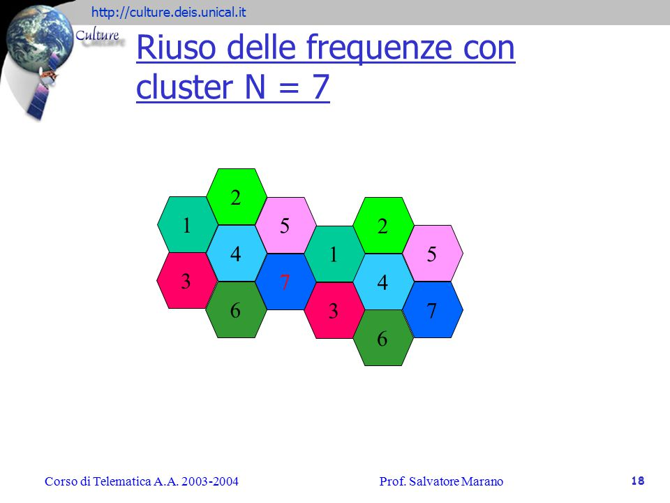 Riuso delle frequenze con cluster N = 7