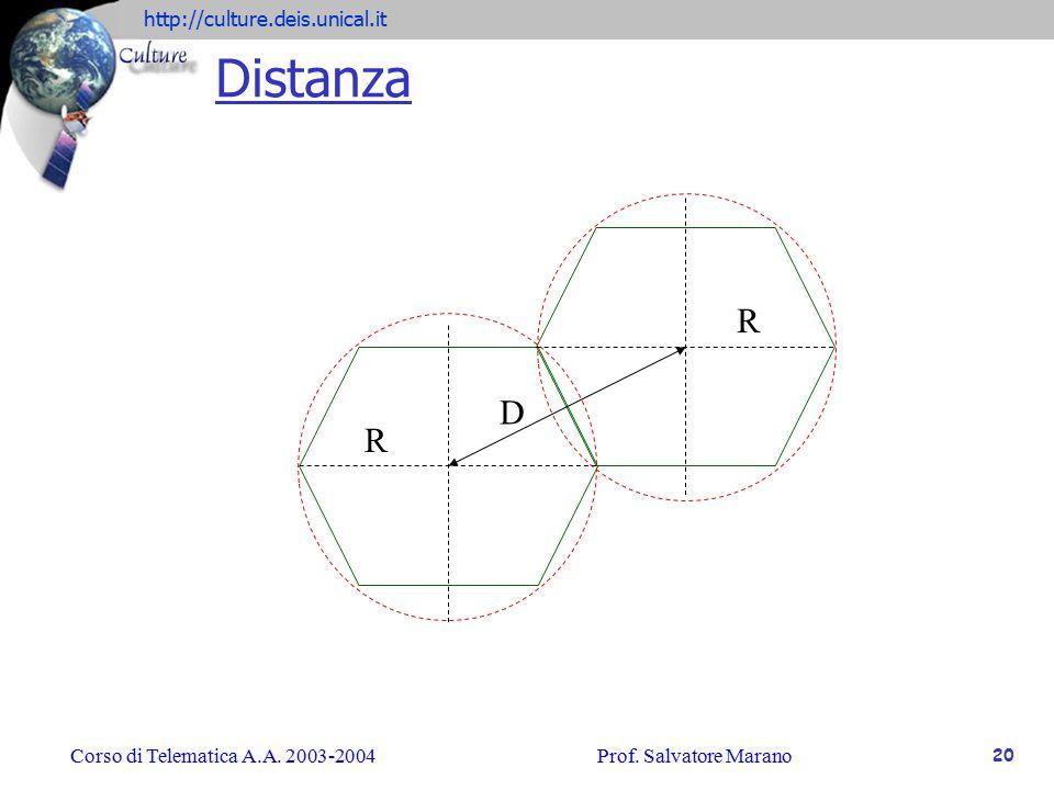 Distanza R D R Corso di Telematica A.A. 2003-2004 Prof. Salvatore Marano