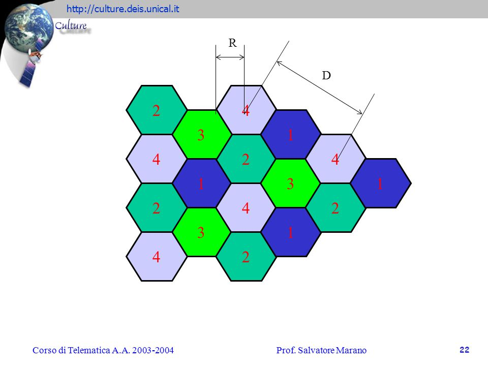 R D 2 4 3 1 4 2 4 1 3 1 2 4 2 3 1 4 2 Corso di Telematica A.A. 2003-2004 Prof. Salvatore Marano