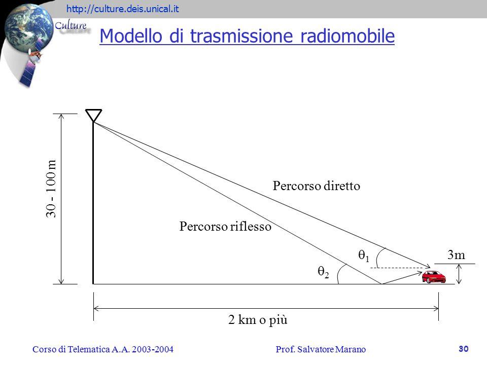 Modello di trasmissione radiomobile