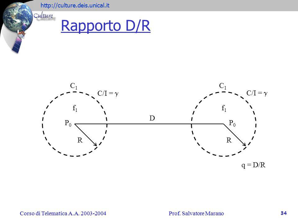 Rapporto D/R C1 C1 C/I = g C/I = g f1 f1 D P0 P0 R R q = D/R