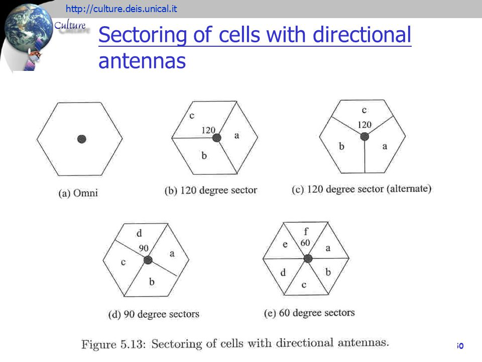 Sectoring of cells with directional antennas