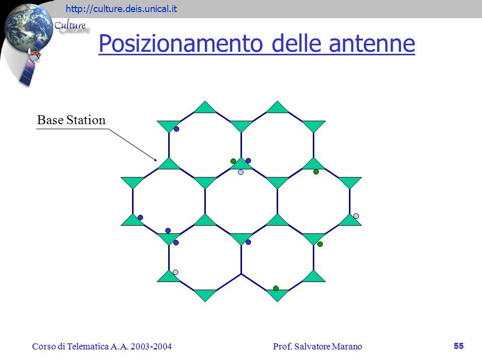 Posizionamento delle antenne