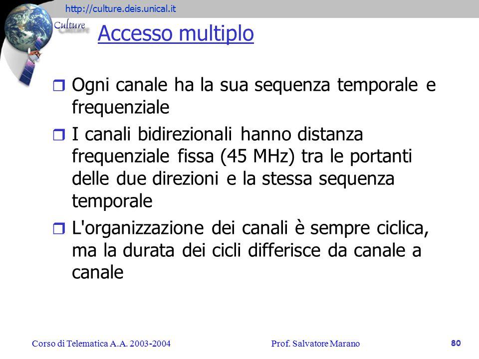 Accesso multiplo Ogni canale ha la sua sequenza temporale e frequenziale.