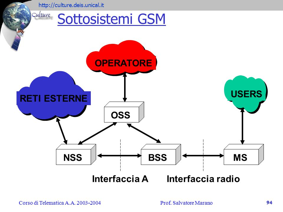 Sottosistemi GSM OPERATORE RETI ESTERNE USERS OSS BSS MS NSS