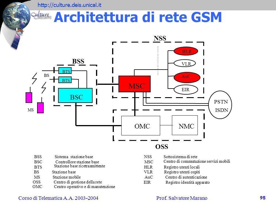 Architettura di rete GSM