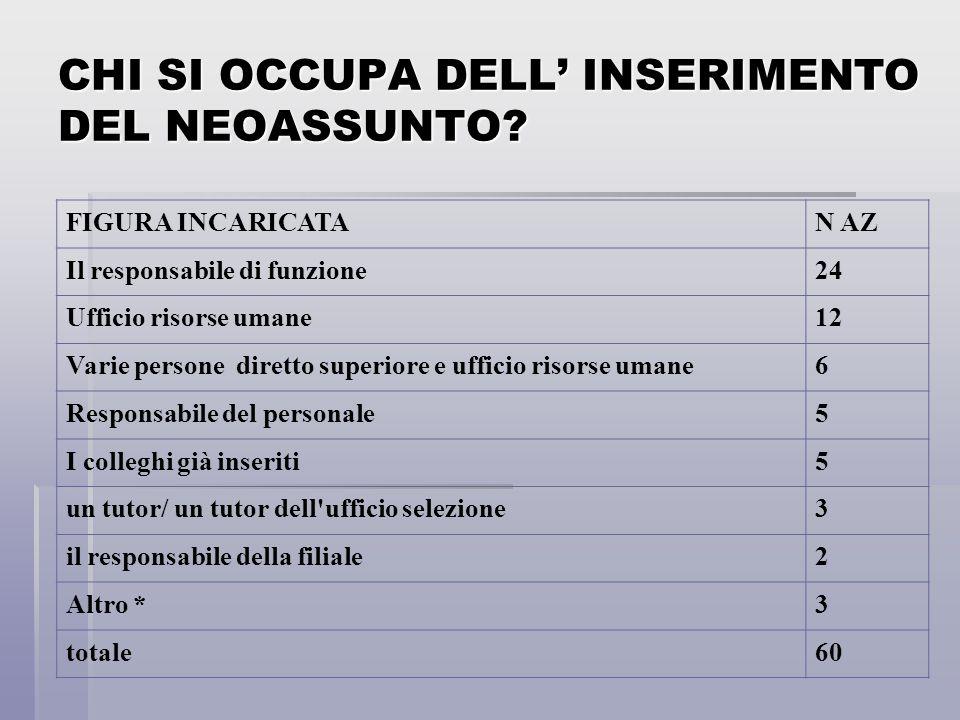 CHI SI OCCUPA DELL' INSERIMENTO DEL NEOASSUNTO