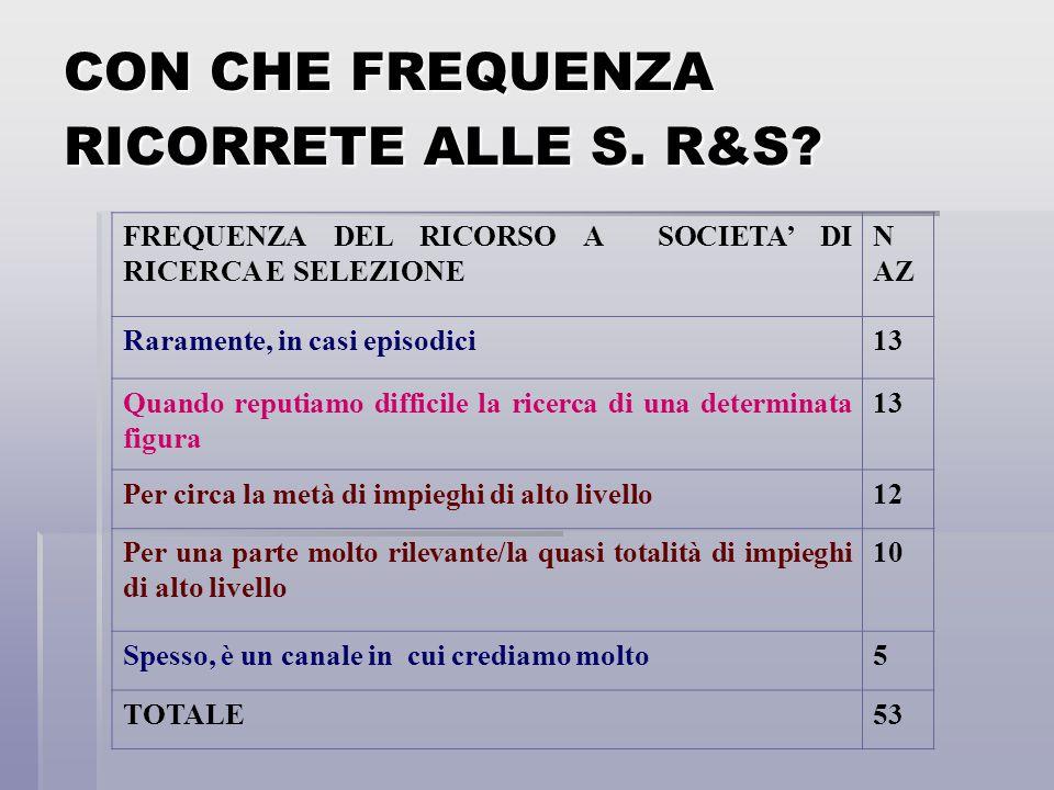 CON CHE FREQUENZA RICORRETE ALLE S. R&S