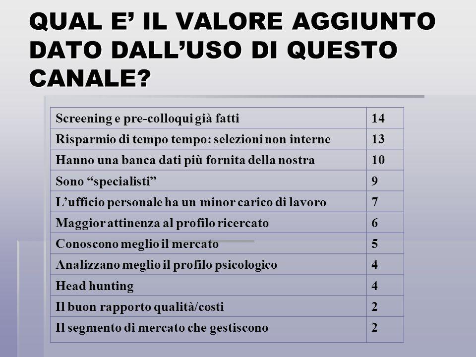 QUAL E' IL VALORE AGGIUNTO DATO DALL'USO DI QUESTO CANALE