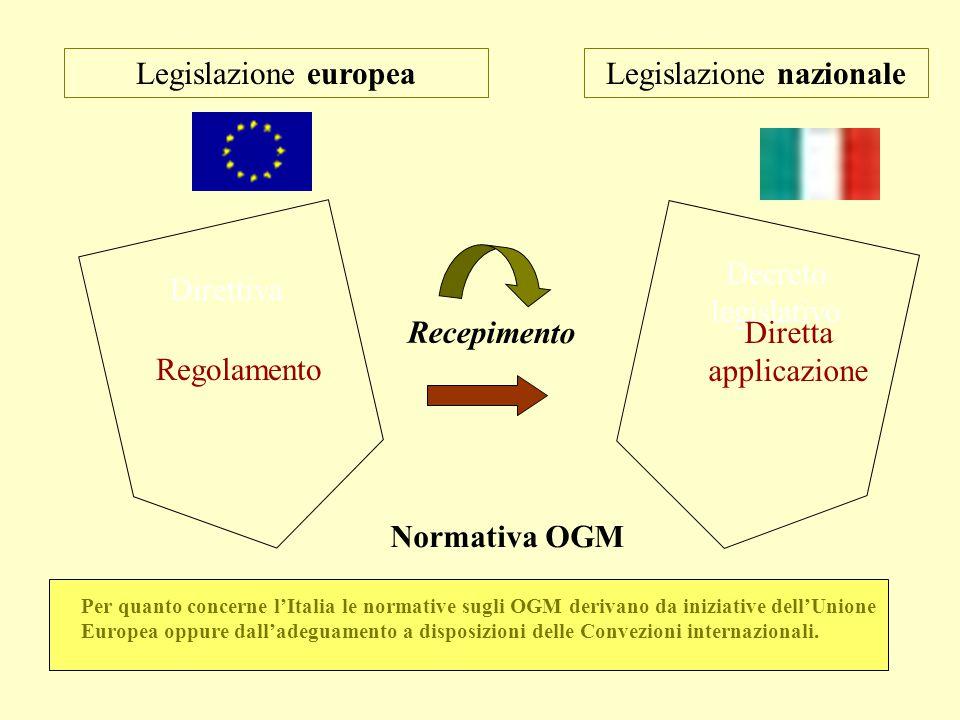 Legislazione nazionale