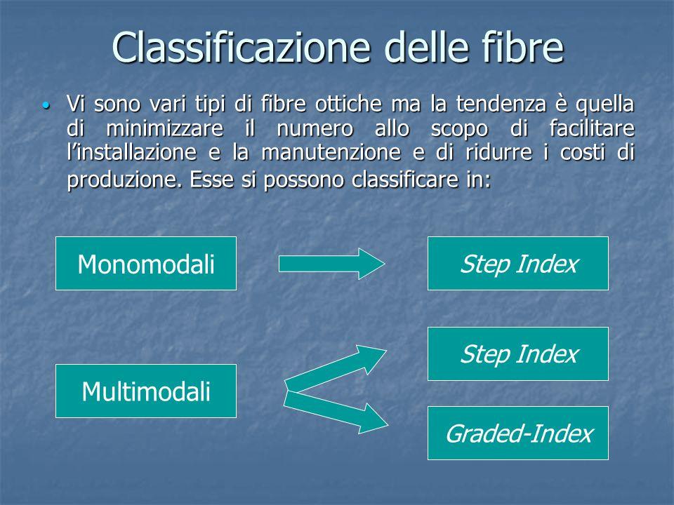 Classificazione delle fibre