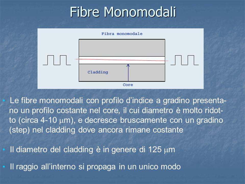 Fibre Monomodali Le fibre monomodali con profilo d'indice a gradino presenta- no un profilo costante nel core, il cui diametro è molto ridot-