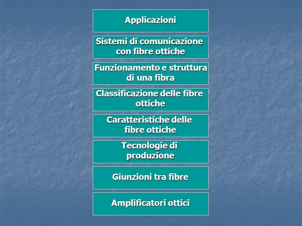Sistemi di comunicazione con fibre ottiche