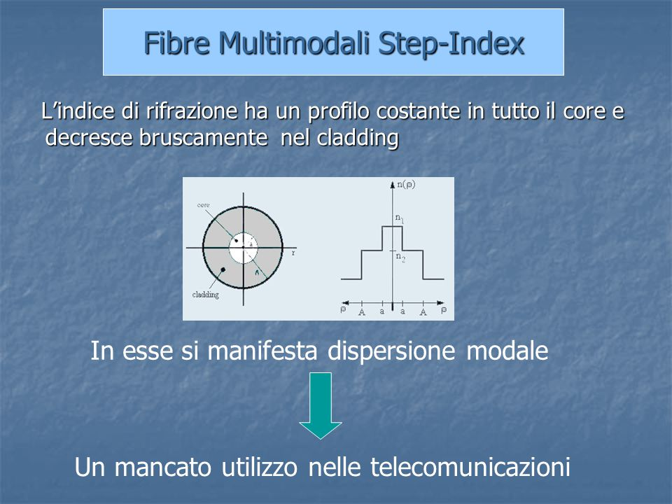 Fibre Multimodali Step-Index