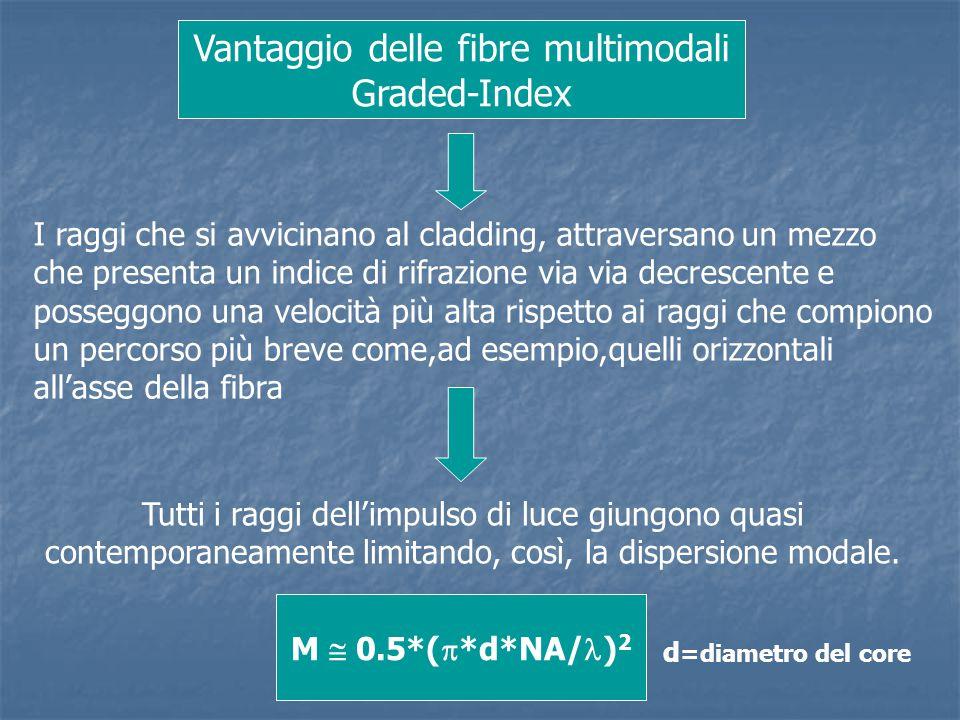 Vantaggio delle fibre multimodali Graded-Index