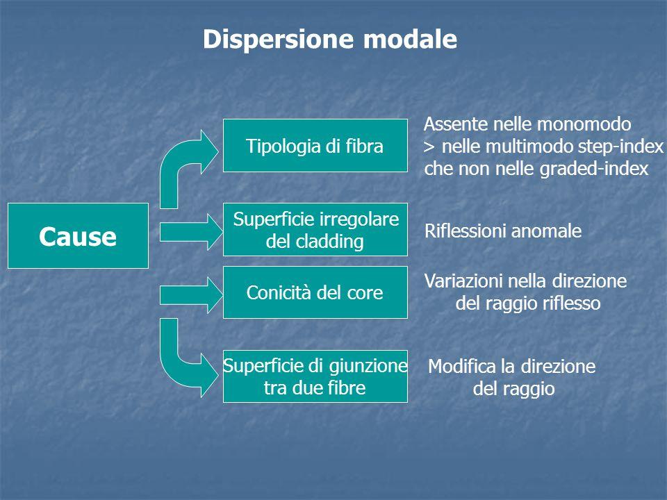 Dispersione modale Cause