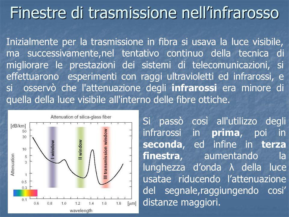 Finestre di trasmissione nell'infrarosso