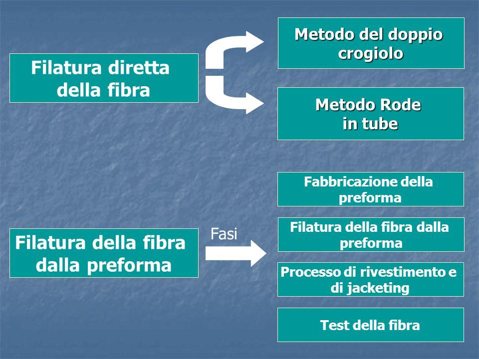 Filatura della fibra dalla Processo di rivestimento e