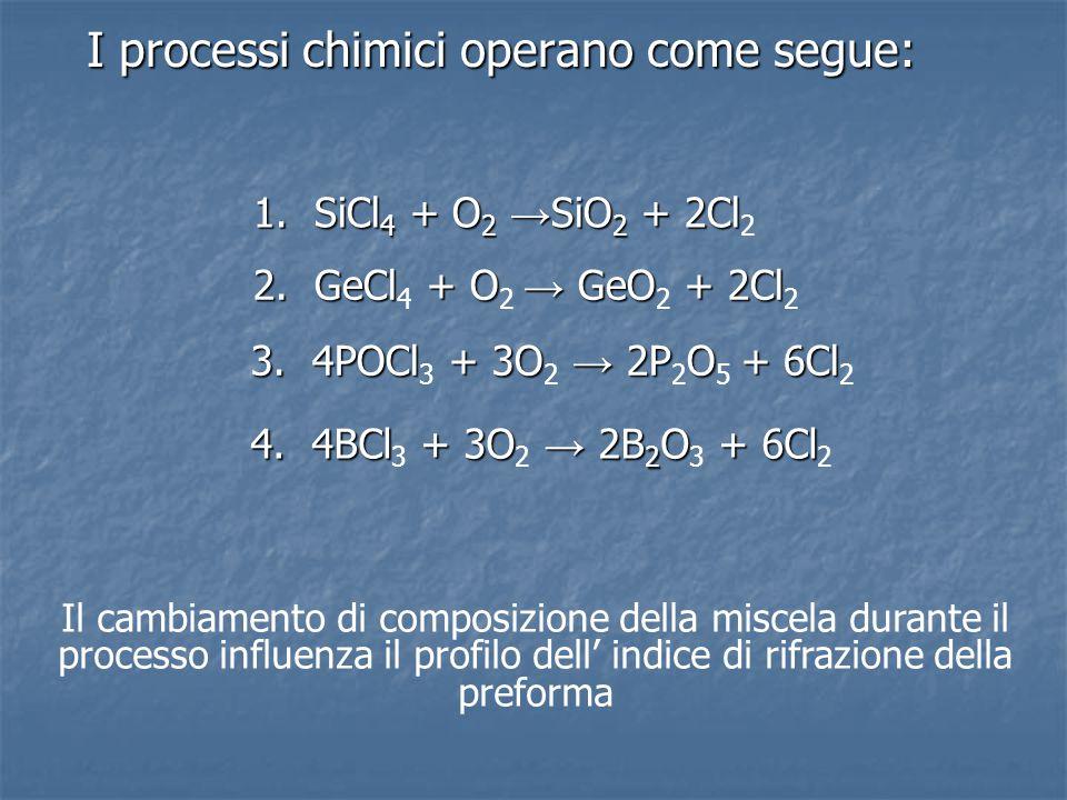1. SiCl4 + O2 →SiO2 + 2Cl2 2. GeCl4 + O2 → GeO2 + 2Cl2