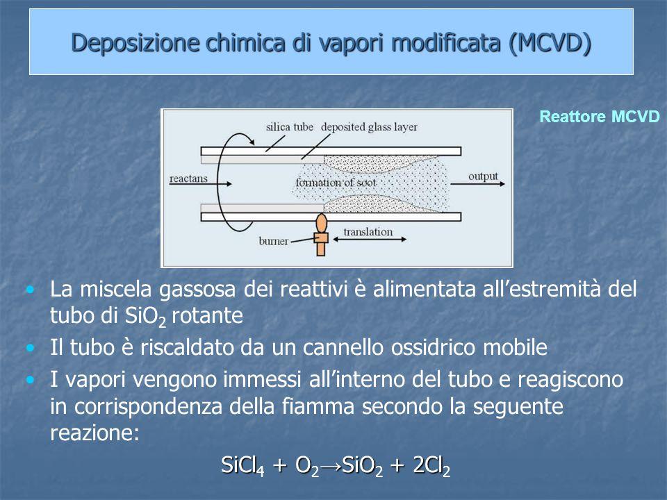 Deposizione chimica di vapori modificata (MCVD)