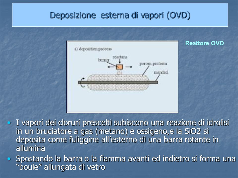 Deposizione esterna di vapori (OVD)