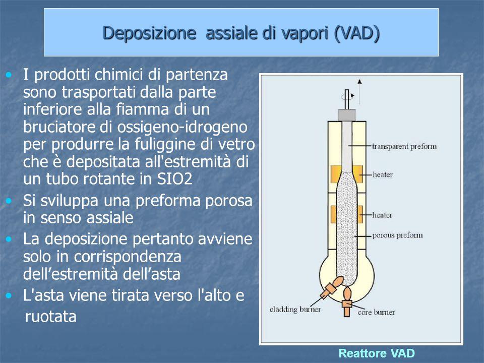 Deposizione assiale di vapori (VAD)