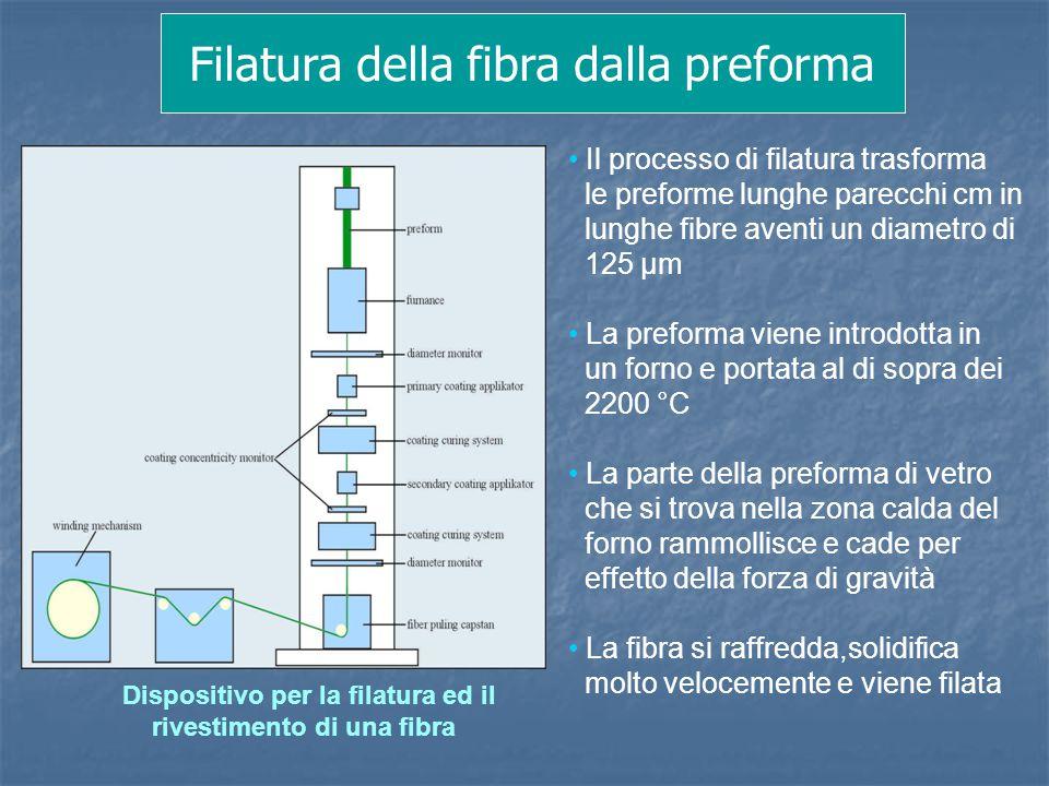 Filatura della fibra dalla preforma