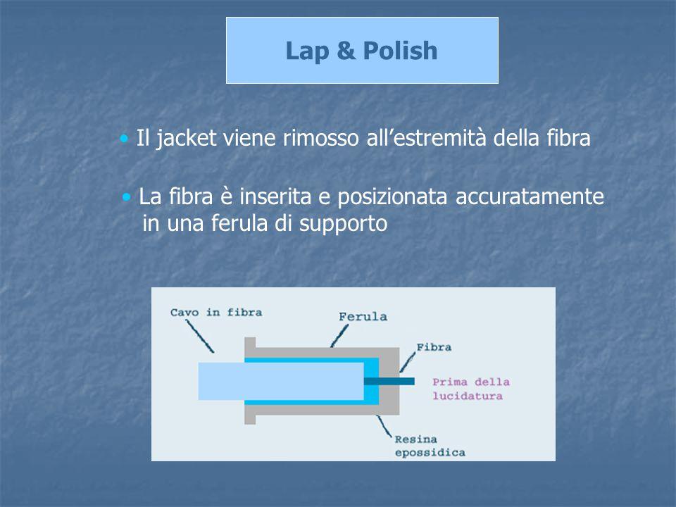 Lap & Polish Il jacket viene rimosso all'estremità della fibra