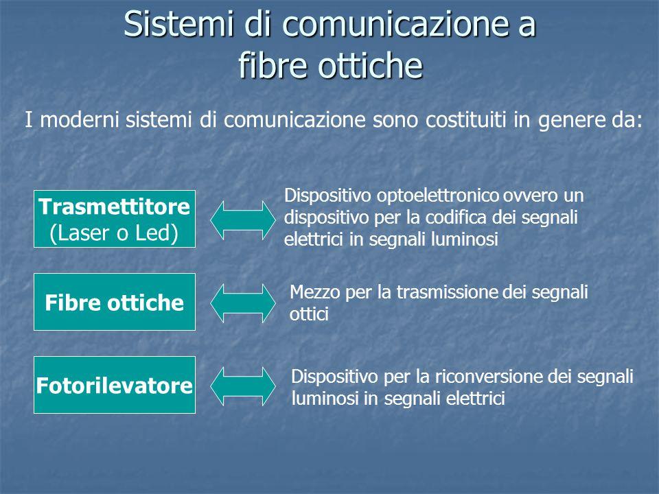 Sistemi di comunicazione a fibre ottiche