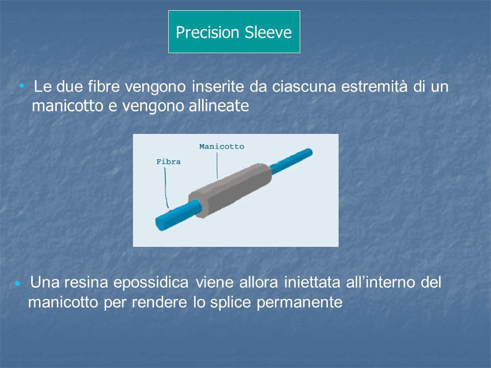 Precision Sleeve Le due fibre vengono inserite da ciascuna estremità di un. manicotto e vengono allineate.