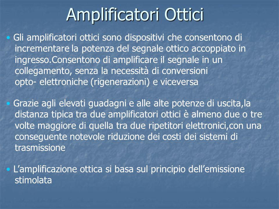 Amplificatori Ottici Gli amplificatori ottici sono dispositivi che consentono di. incrementare la potenza del segnale ottico accoppiato in.