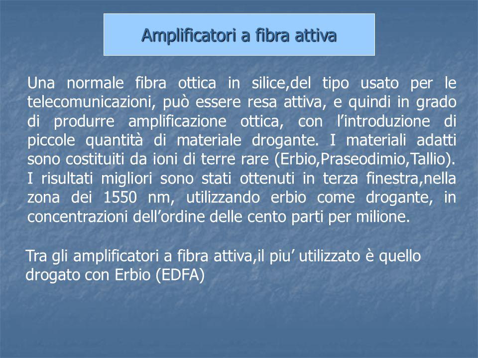 Amplificatori a fibra attiva