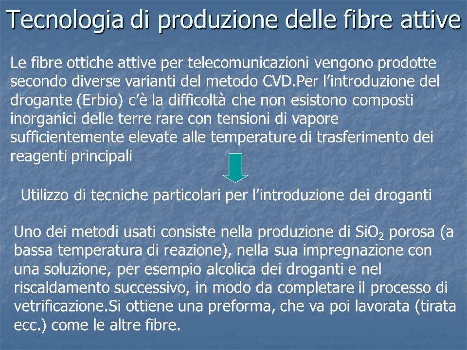 Tecnologia di produzione delle fibre attive