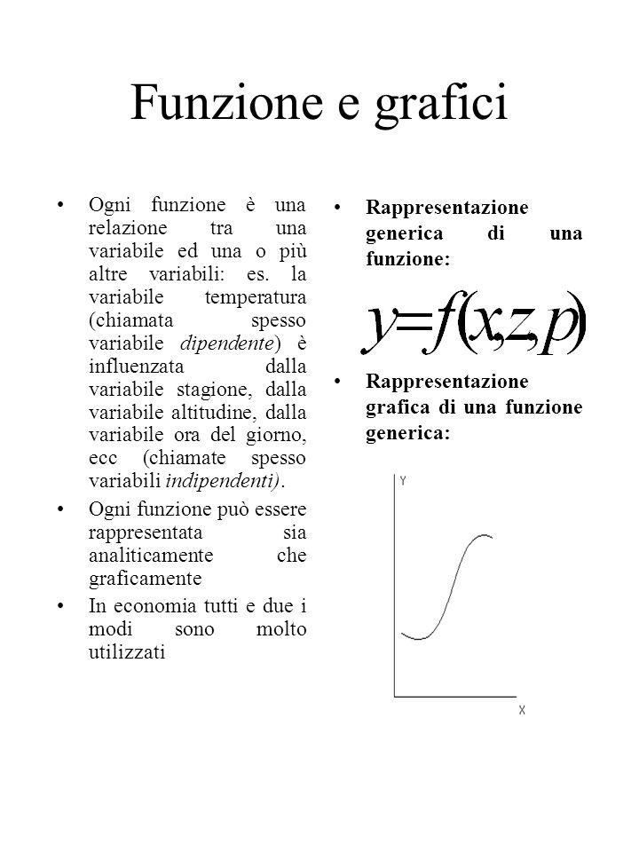 Funzione e grafici