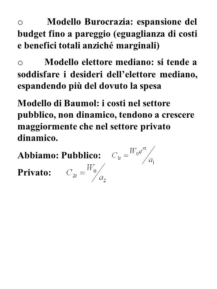 o Modello Burocrazia: espansione del budget fino a pareggio (eguaglianza di costi e benefici totali anziché marginali)