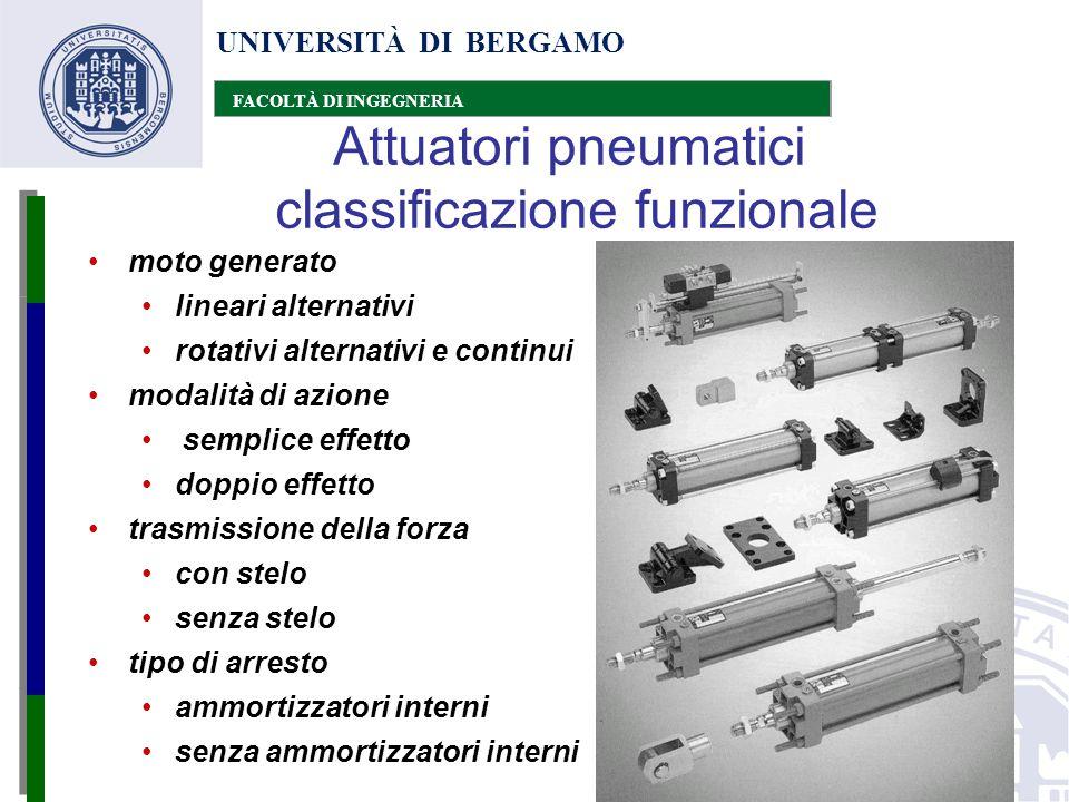 Attuatori pneumatici classificazione funzionale