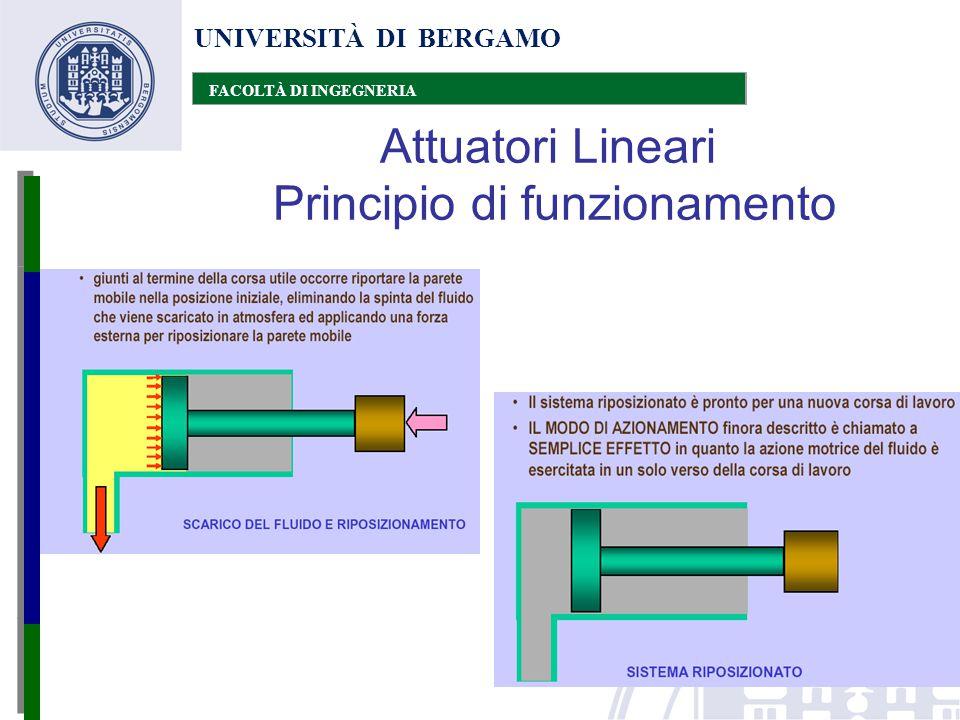 Attuatori Lineari Principio di funzionamento