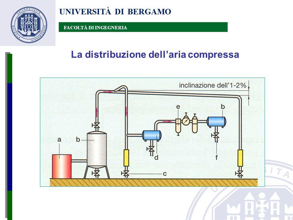 La distribuzione dell'aria compressa