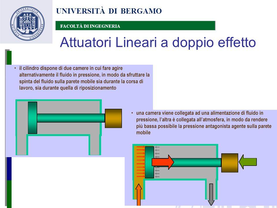 Attuatori Lineari a doppio effetto